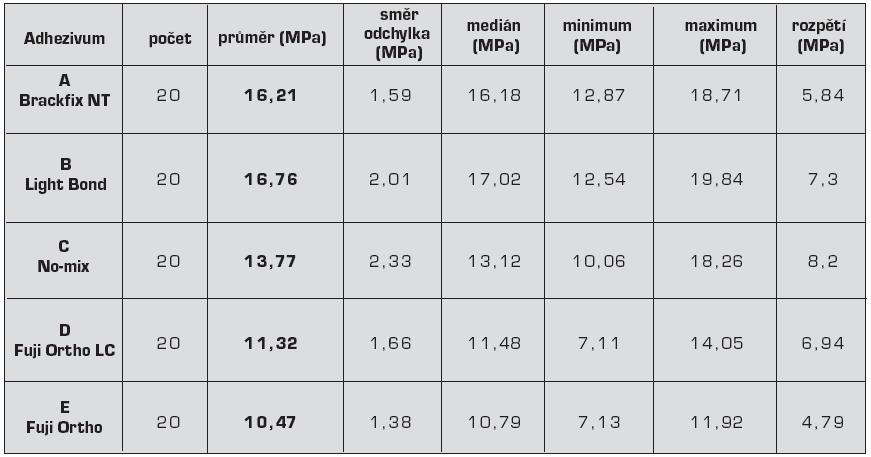 Statistické výsledky pevnosti vazby adhezivních ortodontických materiálů