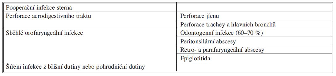 Přehled příčin akutní mediastinitidy Tab. 1. Overview of causes of acute mediastinitis