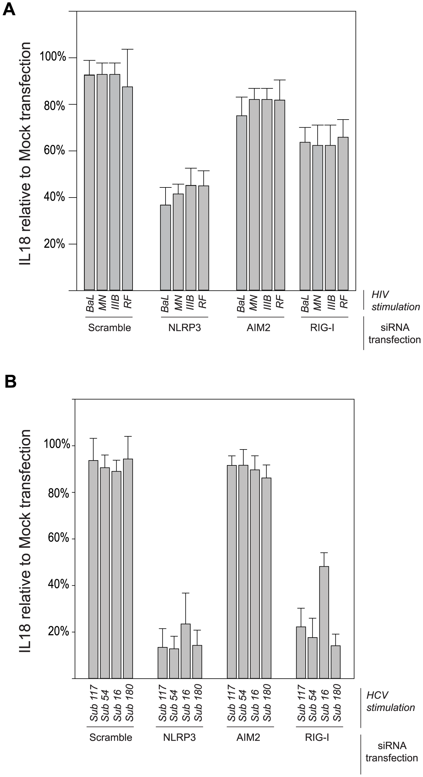 Differential importance of cytoplasmic sensors in inflammasome response to HIV and HCV.