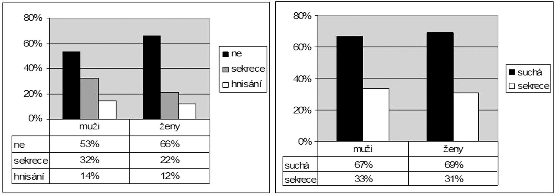 Časné hojení (vlevo) a stav ucha (trepanační dutiny) v dlouhodobém sledování (vpravo) podle pohlaví.