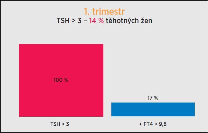 Zastoupení těhotných žen s TSH > 3 mIU/l a FT4 < 9,8 pmol/l v 1. trimestru. Při vyšetření v 1. trimestru byla koncentrace TSH > 3 mIU/l u 14 % těhotných žen (48/338). Snížení FT4 < 9,8 pmol/l bylo v této skupině zjištěno u 17 % (18/48) vyšetřených žen. TSH (thyroid-stimulatin hormone, thyrotropin) – tyreotropin; FT4 (free thyroxine) – volný tyroxin.