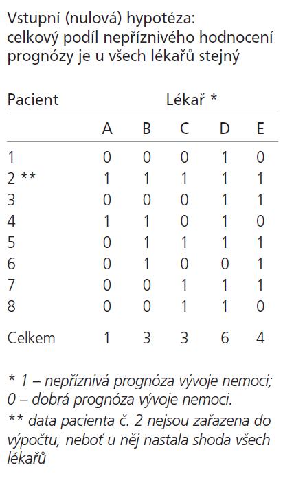 Příklad dat pro Cochranův Q test při srovnání hodnocení od pěti posuzovatelů.