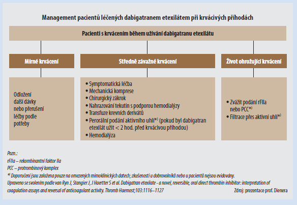 Schéma zvratu antikoagulace