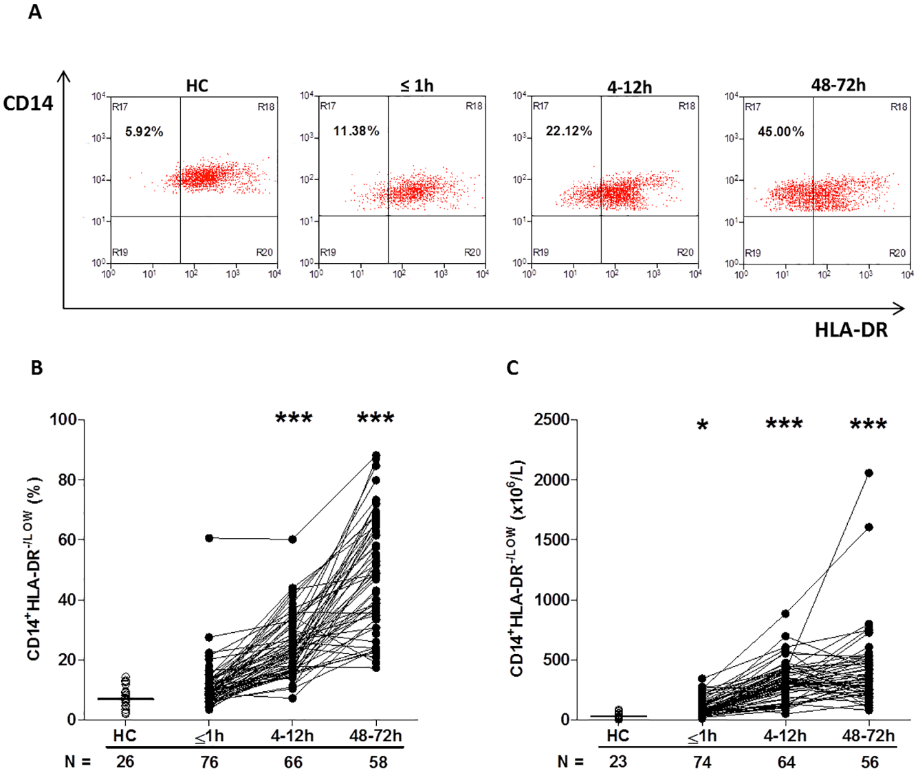 Traumatic injury results in elevated percentages and absolute numbers of circulating CD14<sup>+</sup>HLA-DR<sup>-/low</sup> immunosuppressive monocytes.