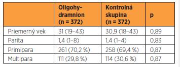 Porovnanie sledovanej a kontrolnej skupiny z hľadiska veku a parity