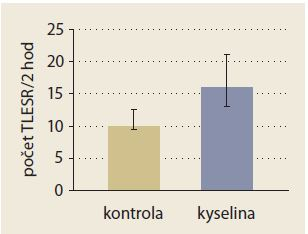 Infúzia kyseliny do distálneho pažeráka zosilnila jedlom infukované TLESR.  Prevzaté z [12].