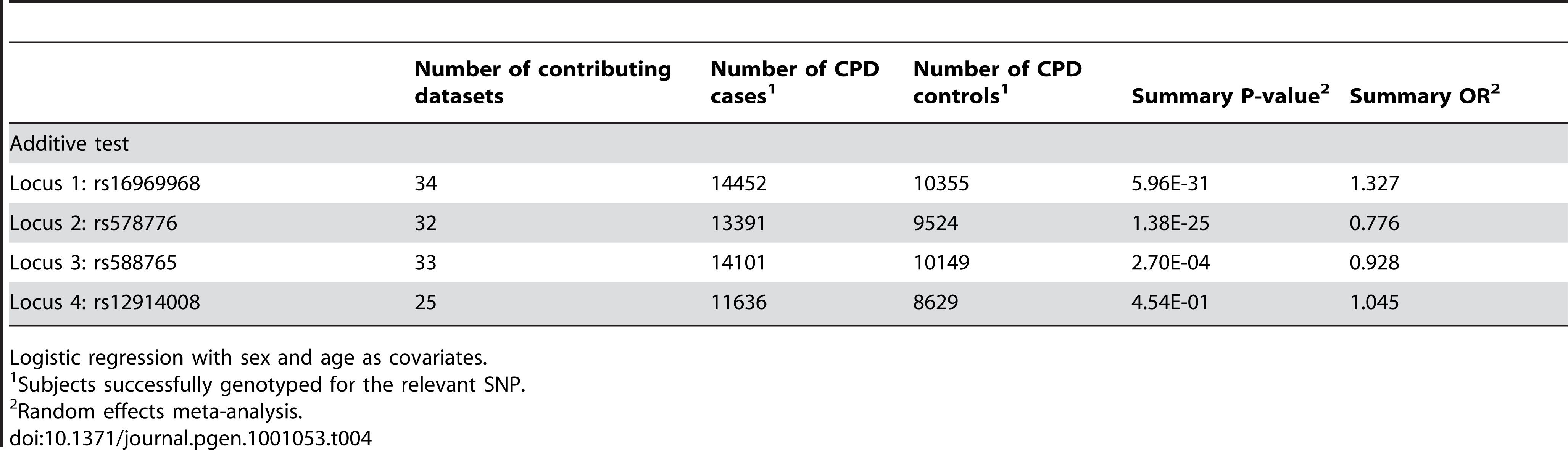 Meta-analysis results for dichotomous CPD cases/controls.