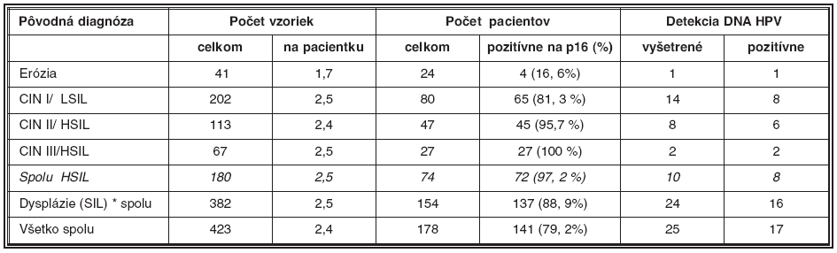 Súhrn nálezov antigénu p16/INK4 v bioptickom materiáli