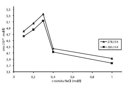 Závislosť cmc (mol/l) od koncentrácie roztoku NaCl pri teplote 278,15 a 283,15 K