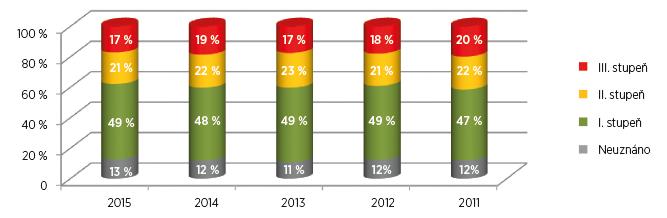 Procentuální výsledky posouzení zdravotního stavu pro účely invalidity u osob s diagnózou M16, artróza kyčelního kloubu, v letech 2011–2015