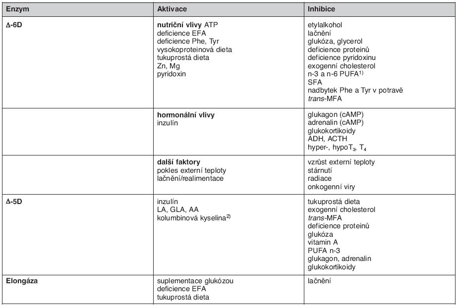 Faktory ovlivňující aktivity elongas a desaturas