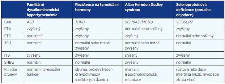 Diferenciální diagnostika vzácných genetických příčin vrozené elevace tyreoidálních hormonů při nesuprimovaném TSH (upraveno podle 3)