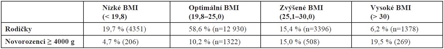 Rozdělení podle skupin BMI (n = 22 055)