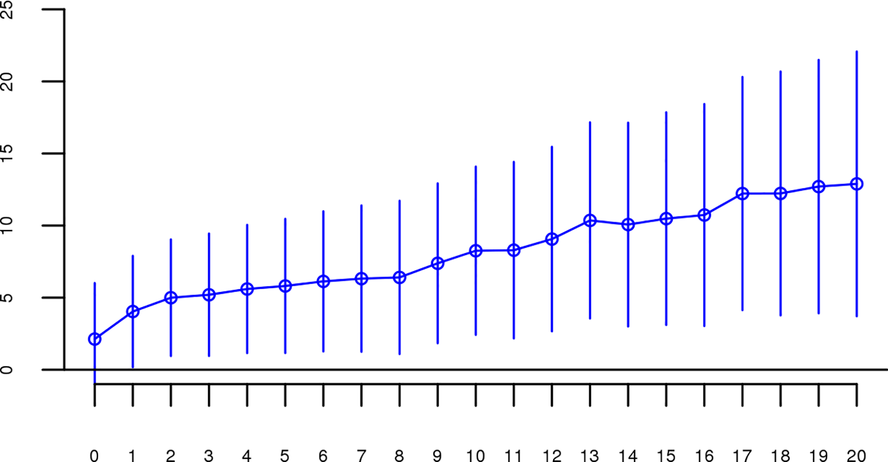 Slope estimates (the change in log odds for a 1% increase in <i>Froh</i>; points) and their 95% confidence intervals (bars) of <i>Froh</i> from the combined unimputed SNP data predicting schizophrenia for different Mb thresholds of calling ROHs.