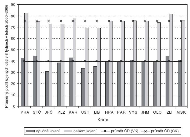 Průměrný podíl kojených dětí (VK – výlučné kojení, CK – kojení celkem) v 6 týdnech věku dítěte za období 2000–2006 v jednotlivých krajích v porovnání s průměrem ČR.