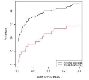 Graf závislosti ušetřených biopsií a nediagnostikovaných signifikantních KP na PSA denzitě ve skupině rebiopsií u pacientů s nálezem PIRADS 3<br> Fig. 4. Lesions with a PIRADS score of 3 in the repeat biopsy group.The percentage of biopsies that would be avoided and the percentage of clinically significant cancers that would be missed as a function of PSA density