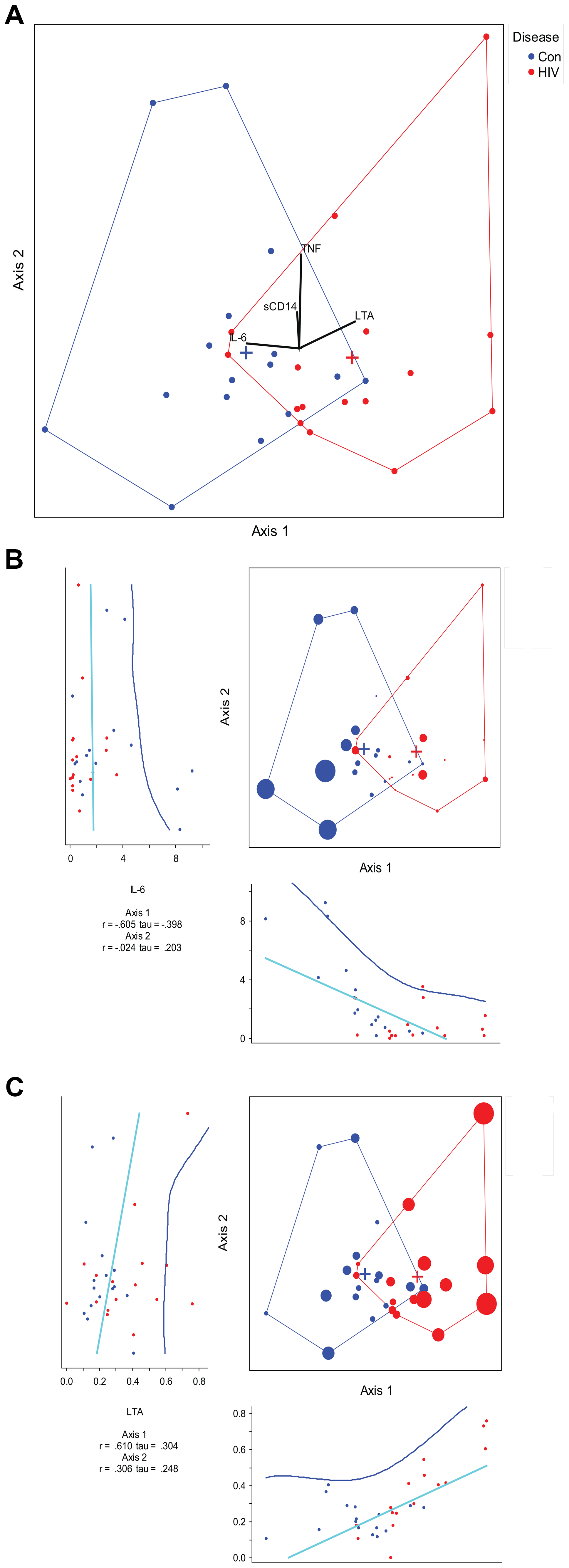 Canonical correspondence analysis of genera with measured cytokines.