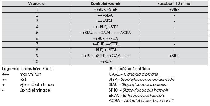 Účinek ozonované vody na zubní otisky při koncentraci O<SUB>3</SUB> 13,5 mg/l a době působení 10 minut
