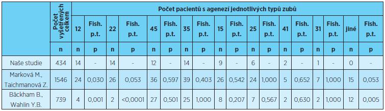 Prevalence ageneze jednotlivých zubů, porovnání s výsledky uvedenými v literatuře [1, 5]