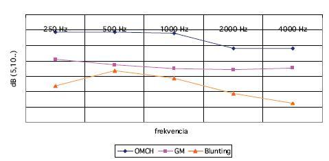 Porovnáva priemerné pooperačné funkčné výsledky v jednotlivých skupinách.