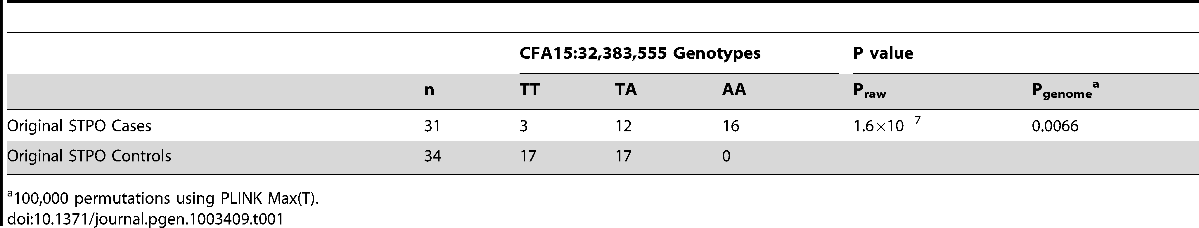 Association between SCCD risk and the peak GWAS SNP, CFA15:32,383,555, in STPO cases and controls.