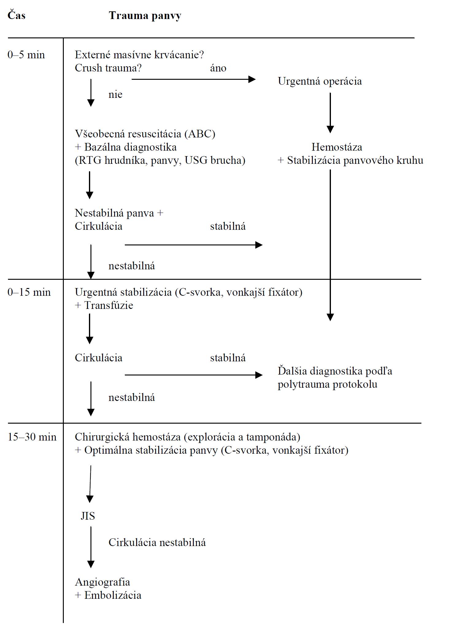 Algoritmus rozhodovania a primárnych opatrení pri krvácaní doprevádzajúcom nestabilné poranenie panvy (volne podľa Pohlemanna a spol. [24])