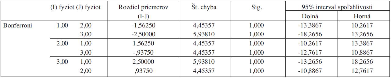 Štatistická významnosť rozdielov medzi sledovanými skupinami kognitívnej podškály škály MFIS (EDSS 6,5 - 8).