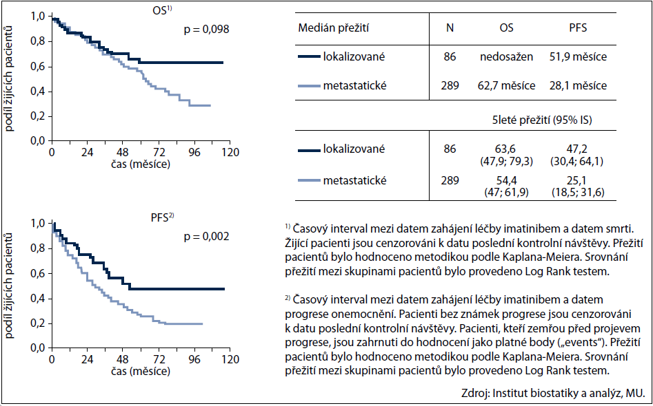 Přežití pacientů léčených imatinibem dle rozsahu onemocnění v době zahájení léčby imatinibem.