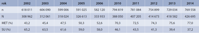 Počet osob s DM identifikovaných v databázi VZP v jednotlivých letech podle přítomné diagnózy diabetes mellitus (n) a počet osob, u nichž byla v daném roce nejméně jednou předepsána jakákoliv terapie ze skupiny A10 (N)