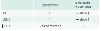 Vplyv hypotyreózy na parametre lipidového spektra