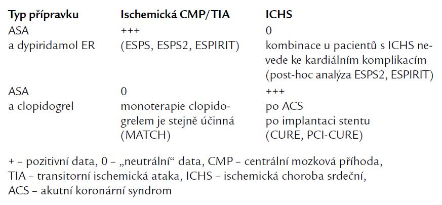 Duální protidestičková terapie v sekundární prevenci kardiovaskulárních chorob.