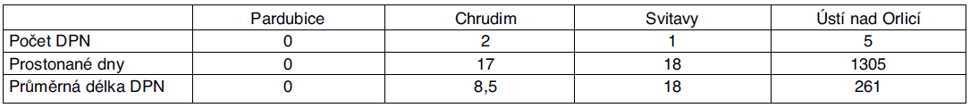 Statistika DPN pro dg G35–37 pro Pardubický kraj – rok 2007