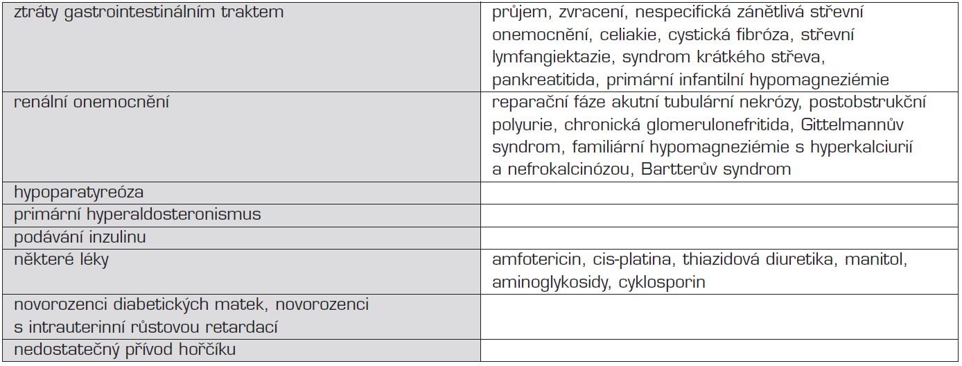 Přehled příčin hypomagneziémie.