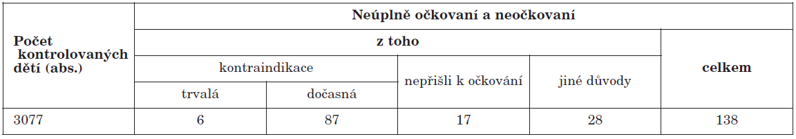Přehled počtů neúplně očkovaných a neočkovaných proti MMR u dětí narozených v roce 2007, ČR celkem
