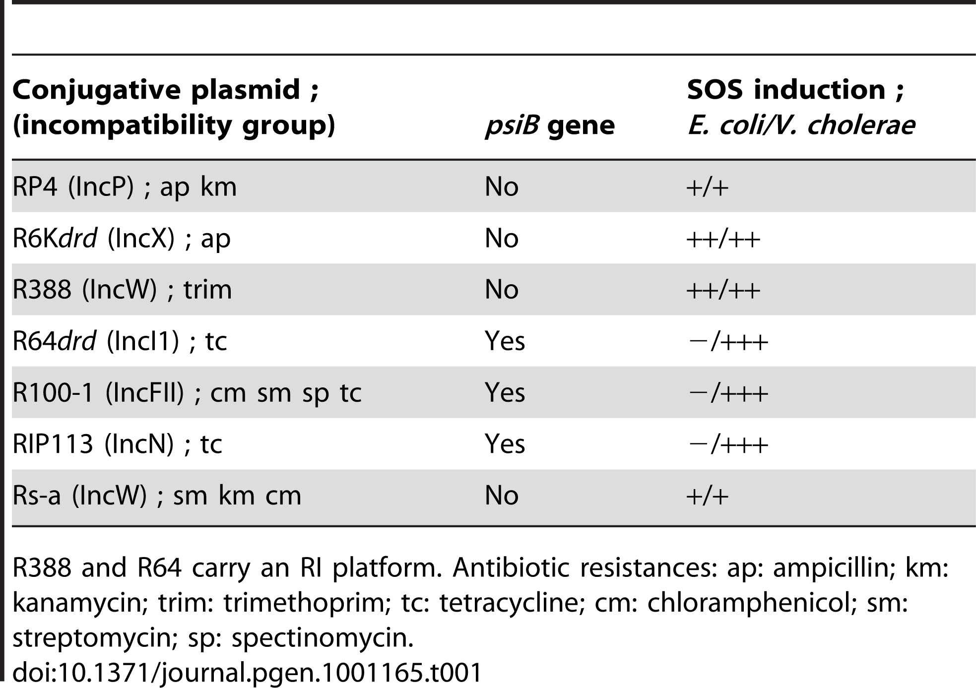 Conjugative plasmids used in this study.