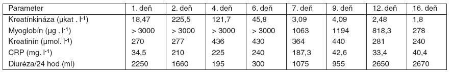 Priebeh hodnôt vybraných laboratórnych parametrov