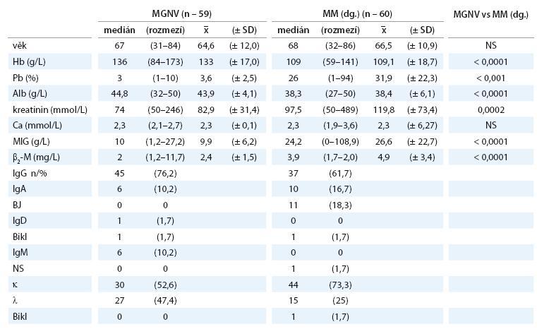 Srovnání základních charakteristik mezi soubory MGNV a MM vyšetřených při diagnóze nemoci.