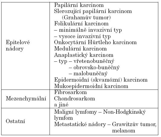Maligní nádory štítné žlázy podle WHO – zjednodušená verze.