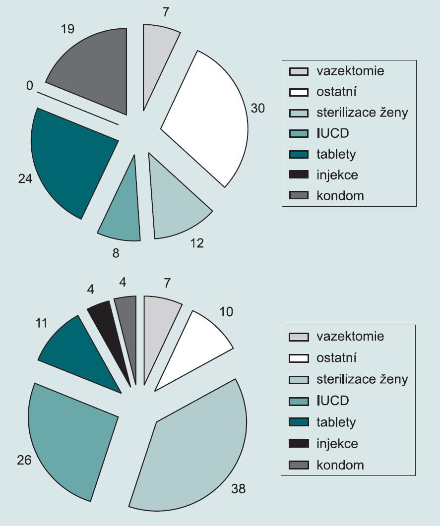 Srovnání preferencí metod antikoncepce (%) ve vyspělých a rozvojových zemích [1].
