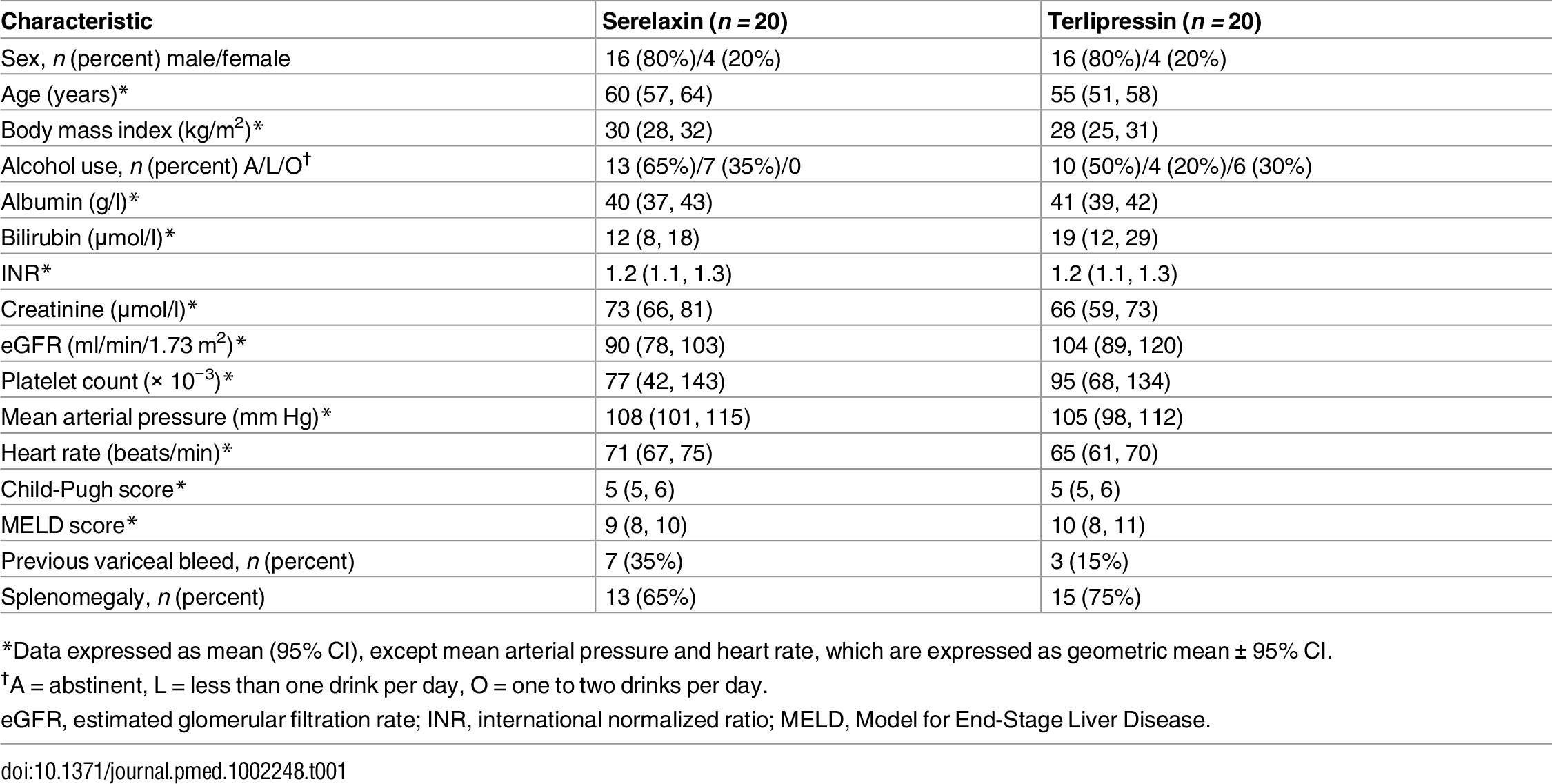 Baseline demographic and clinical characteristics of study participants at screening.