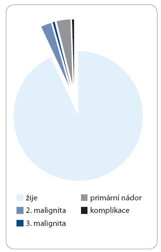 Příčiny exitů u pacientů s hereditárním predispozičním syndromem a nádorem.