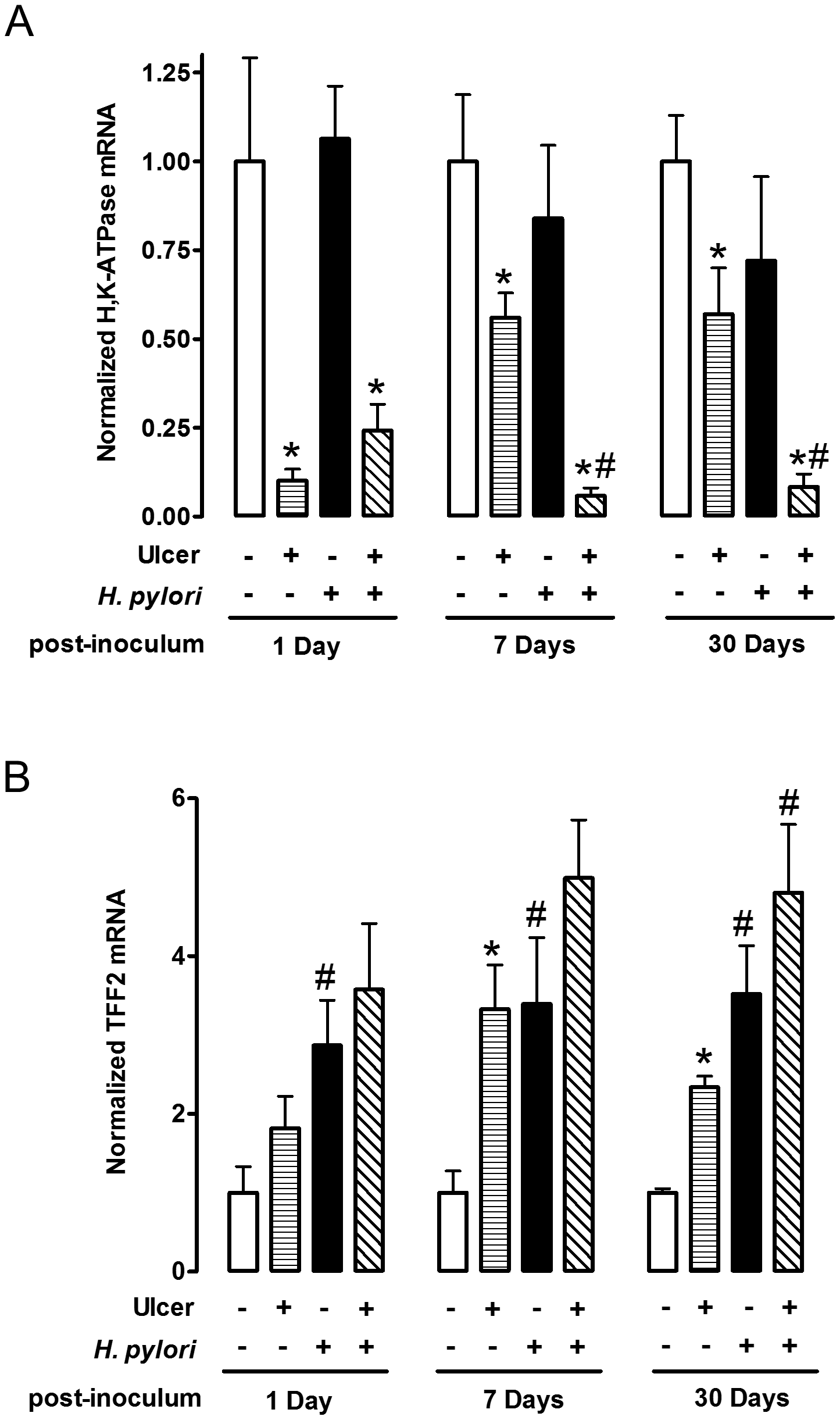 Effect of <i>H. pylori</i> on gene expression change during ulcer healing.
