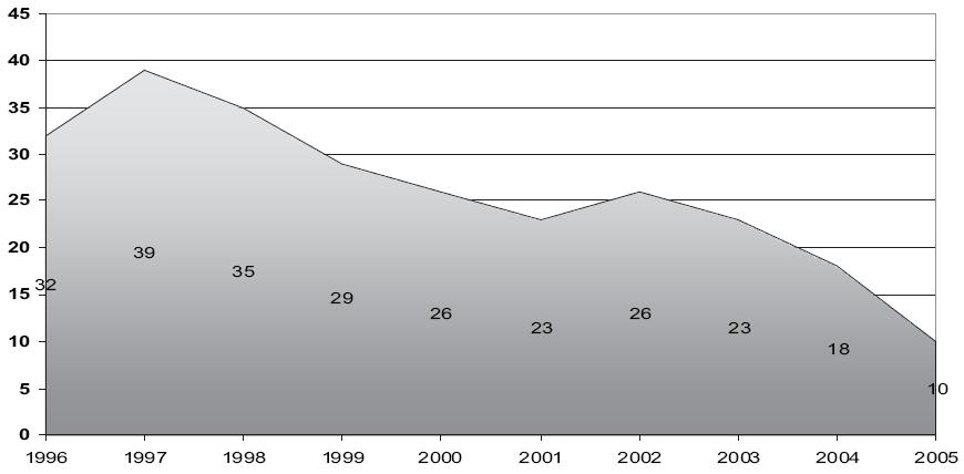 Počet provedených mastoidektomií 1996–2005.