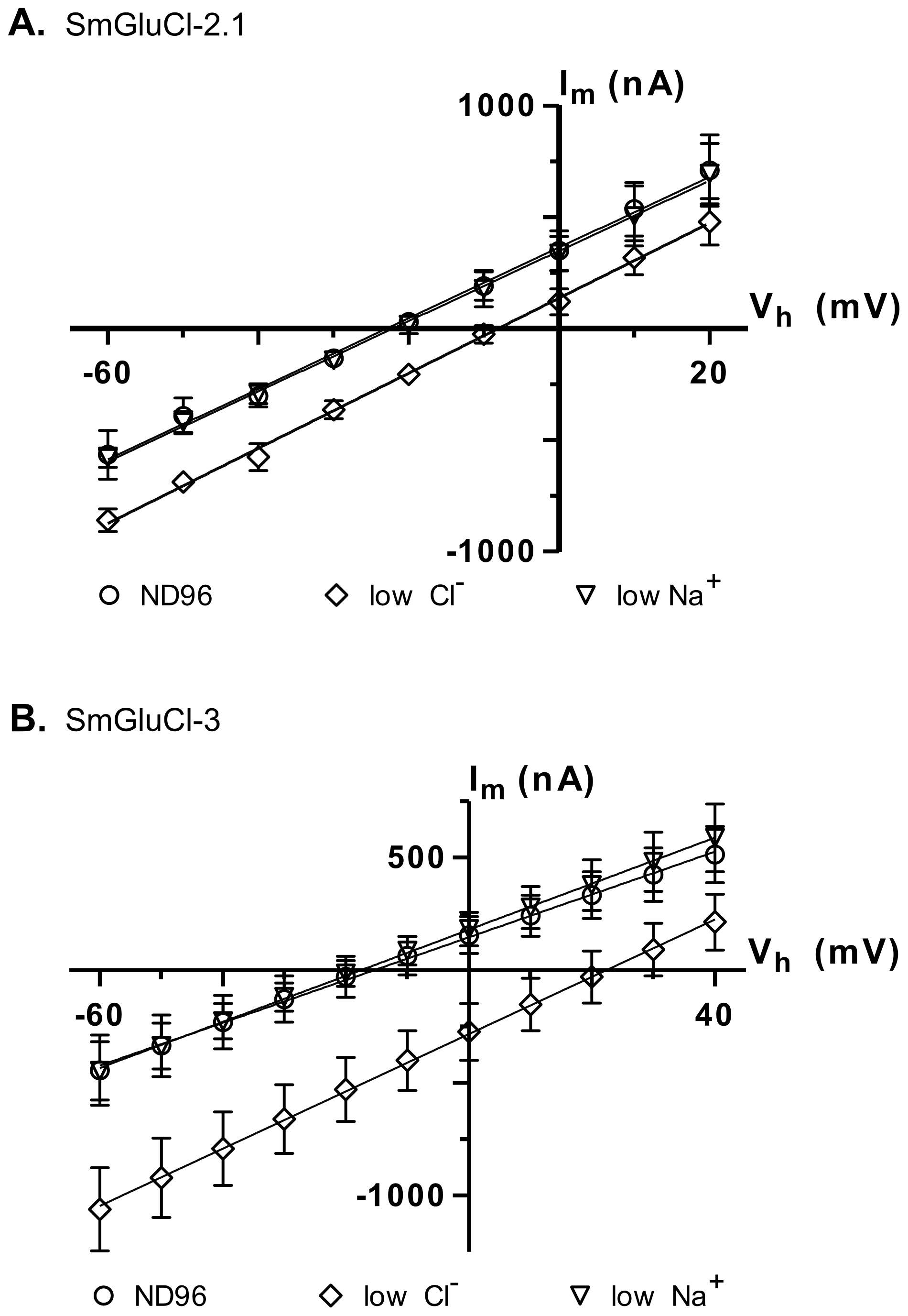 Ion selectivity of SmGluCl-2.1 and SmGluCl-3.