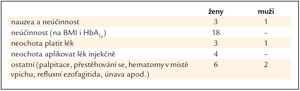 Důvody, pro které byla léčby Byettou ve studii BIBY ukončena mezi 3. a 6. měsícem sledování.