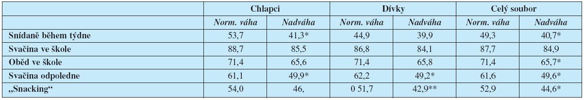 Jídelní zvyklosti sledovaných dětí (%)
