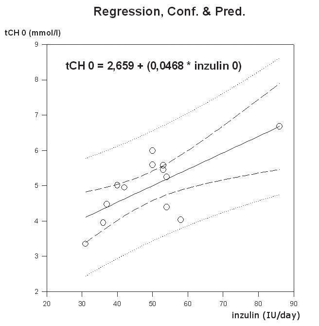 Fig. 1. Positive significant (P=0.007, r2=0.50) linear regression of initial therapeutical insulin dose and plasmatic total cholesterol in obese patients with diabetes mellitus type 1.