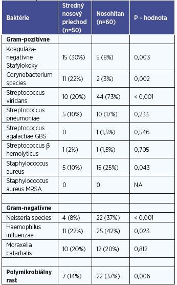 Baktérie identifikované v strednom nosovom priechode a nosohltane.