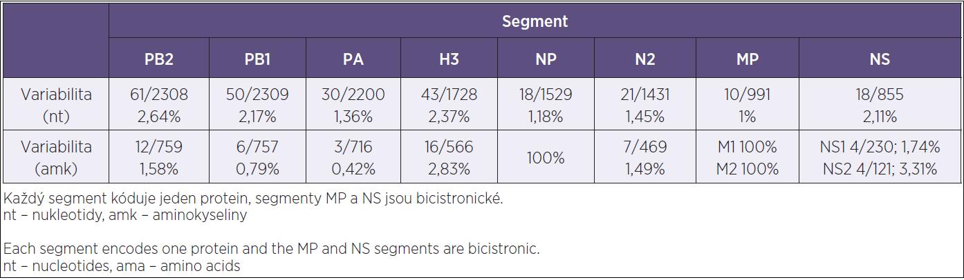 Sekvenční variabilita analyzovaných kmenů chřipky A/H3N2 na nukleotidové a aminokyselinové úrovni v absolutních a procentuálních hodnotách Table 2. Sequence variability in A/H3N2 influenza strains at the nucleotide and amino acid level given in the absolute and percent values