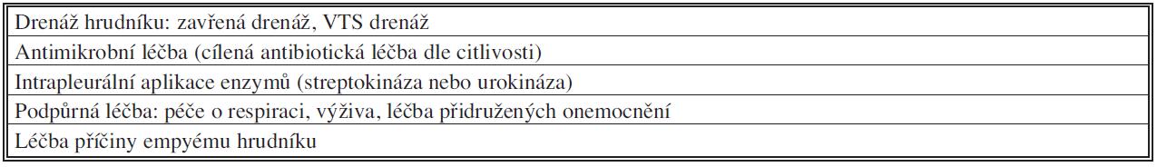 Principy léčby akutního empyému hrudníku